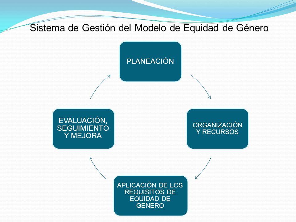 Sistema de Gestión del Modelo de Equidad de Género PLANEACIÓN ORGANIZACIÓN Y RECURSOS APLICACIÓN DE LOS REQUISITOS DE EQUIDAD DE GENERO EVALUACIÓN, SE