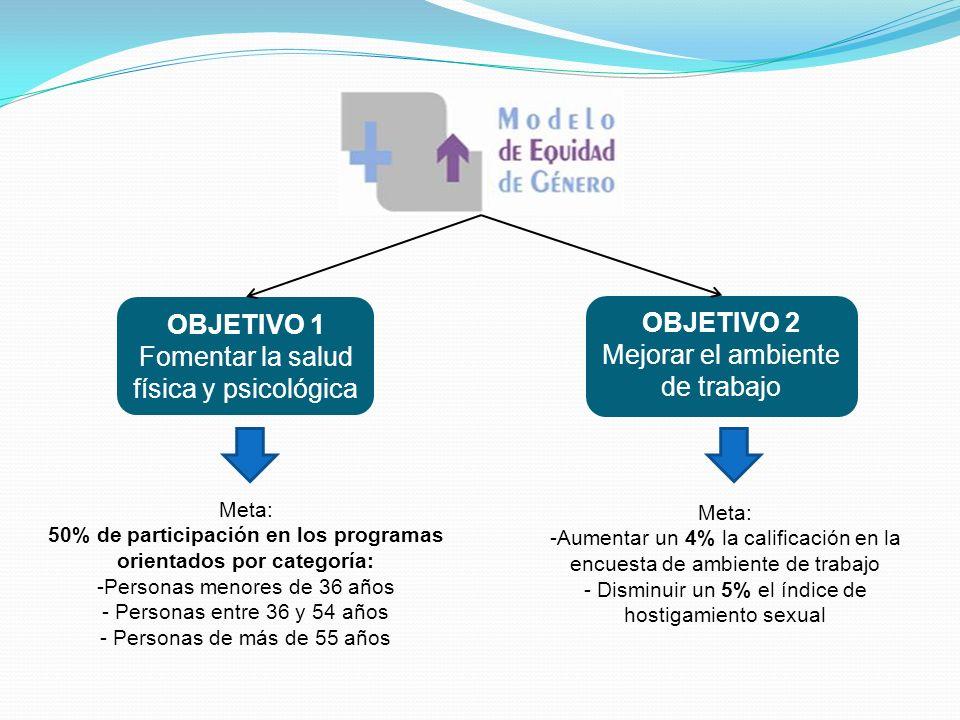 OBJETIVO 1 Fomentar la salud física y psicológica OBJETIVO 2 Mejorar el ambiente de trabajo Meta: 50% de participación en los programas orientados por