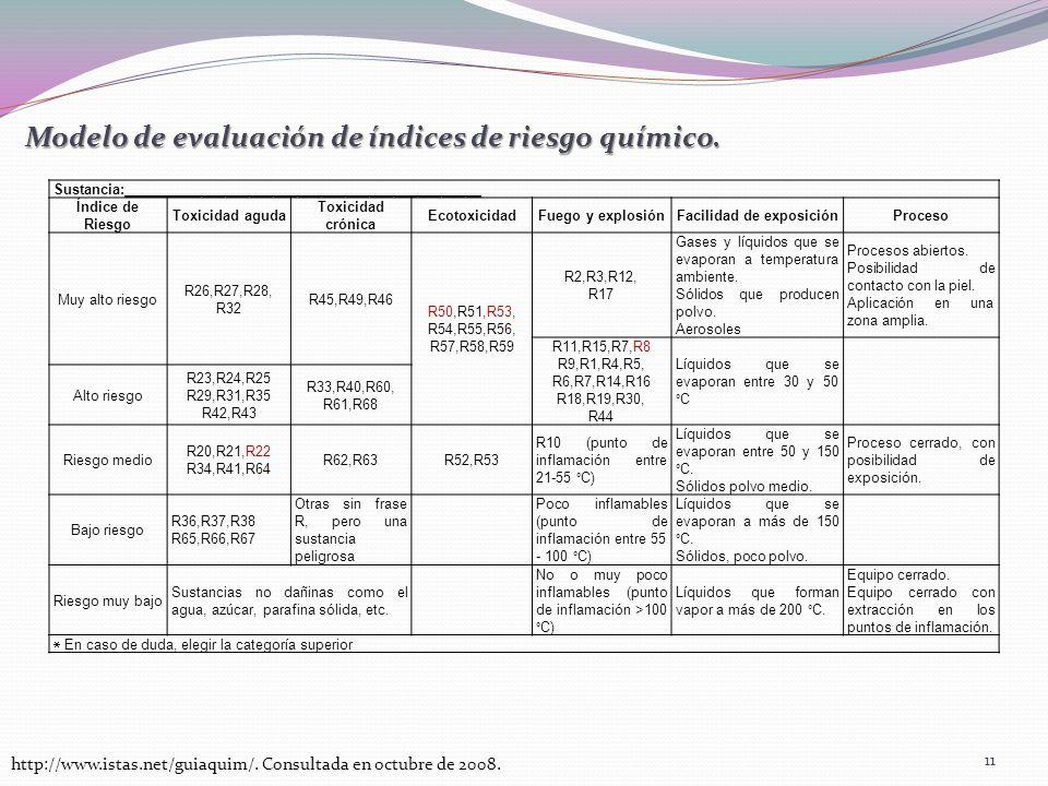 Modelo de evaluación de índices de riesgo químico. Sustancia:_____________________________________________ Índice de Riesgo Toxicidad aguda Toxicidad