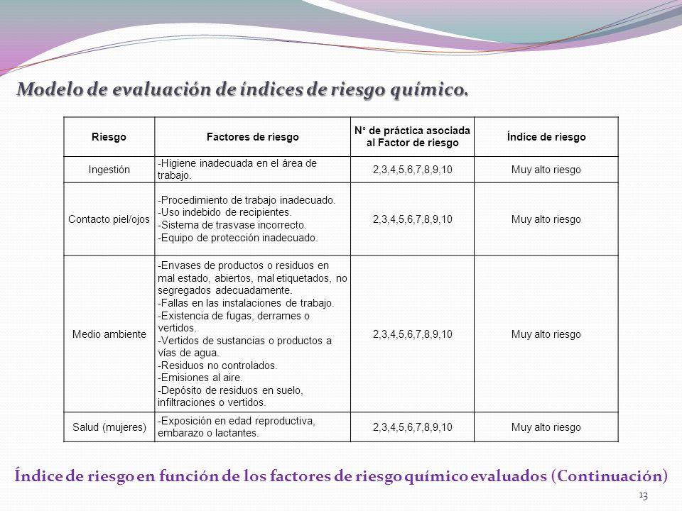 Modelo de evaluación de índices de riesgo químico. Índice de riesgo en función de los factores de riesgo químico evaluados (Continuación) RiesgoFactor
