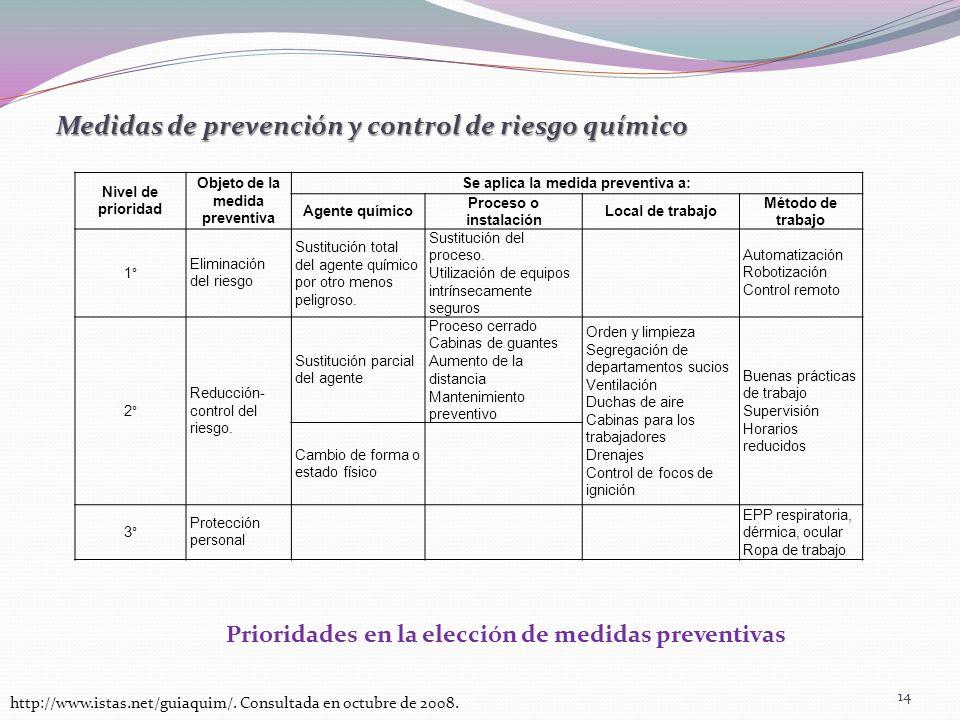 Medidas de prevención y control de riesgo químico http://www.istas.net/guiaquim/. Consultada en octubre de 2008. 14 Nivel de prioridad Objeto de la me