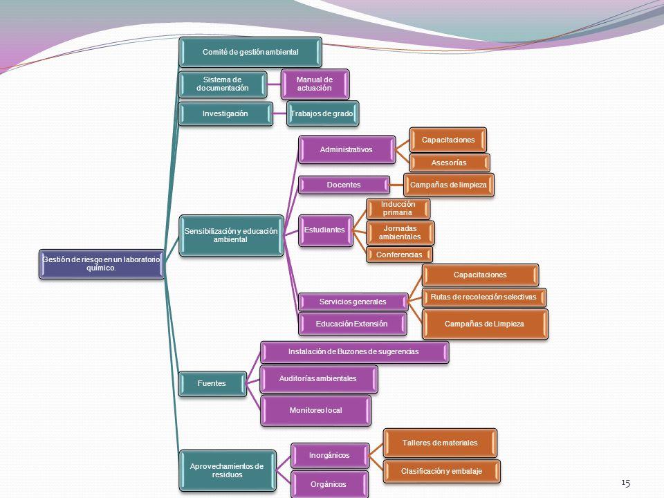 15 Gestión de riesgo en un laboratorio químico. Comité de gestión ambiental Sistema de documentación Manual de actuación Investigación Trabajos de gra