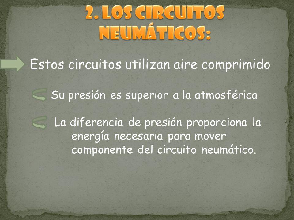 Estos circuitos utilizan aire comprimido Su presión es superior a la atmosférica La diferencia de presión proporciona la energía necesaria para mover componente del circuito neumático.