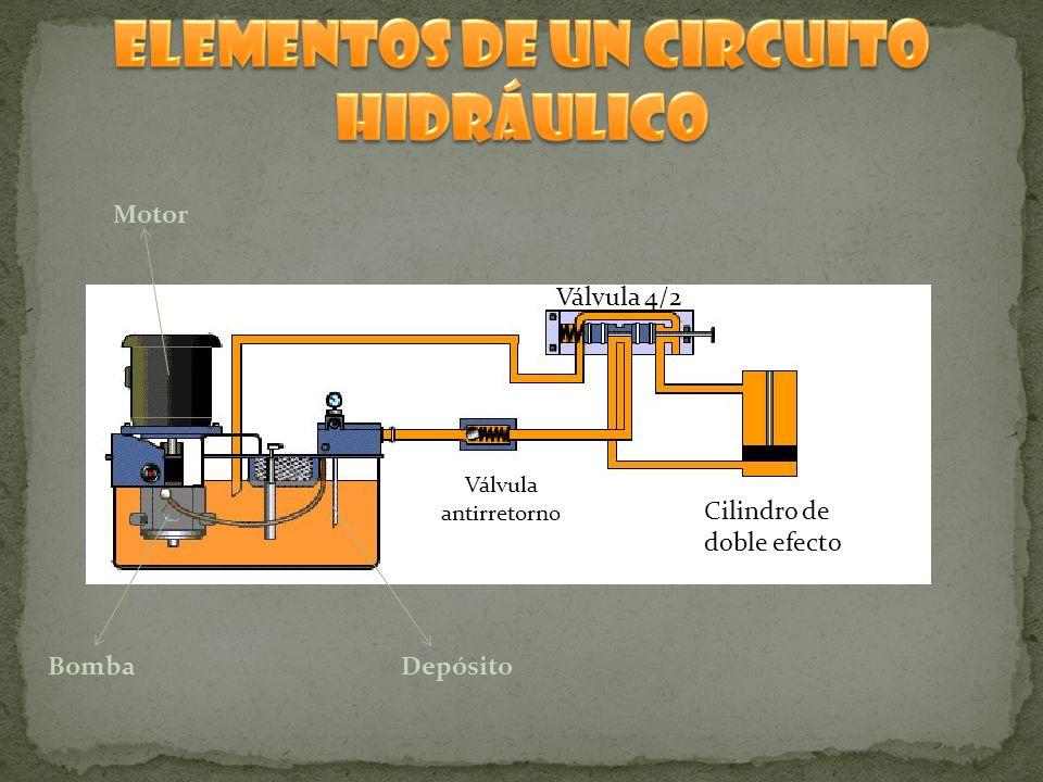 Motor BombaDepósito Válvula antirretorno Válvula 4/2 Cilindro de doble efecto