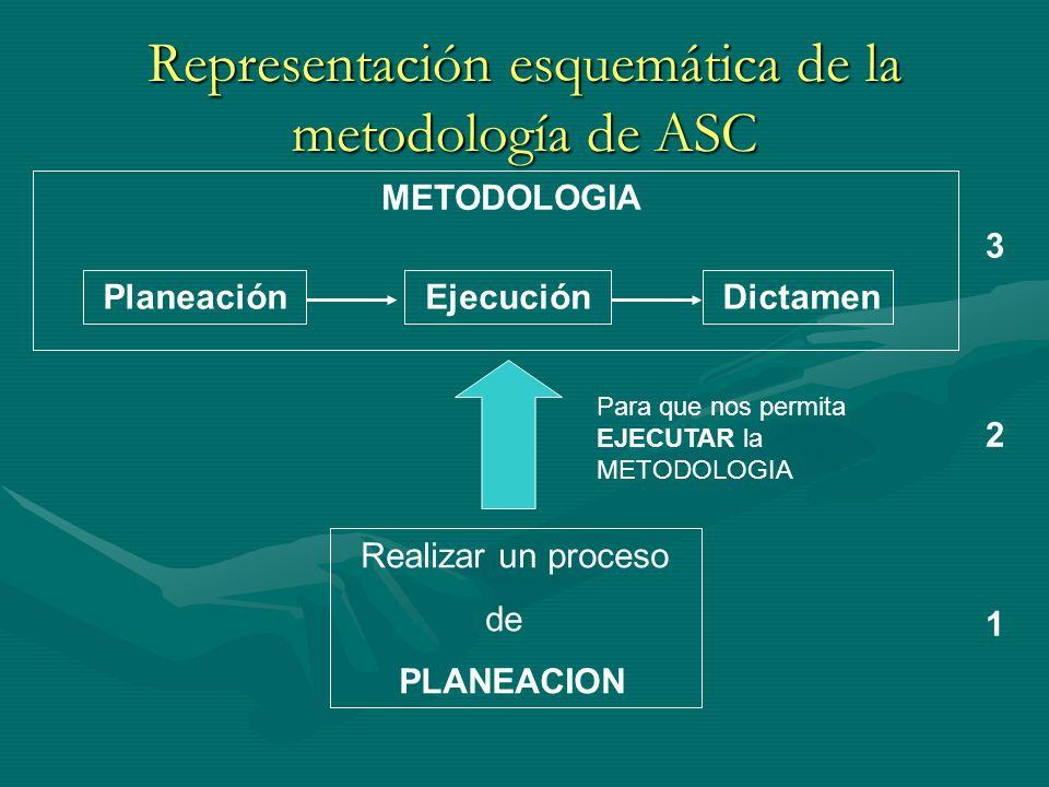 Representación esquemática de la metodología de ASC Planeación Ejecución Dictamen METODOLOGIA Realizar un proceso de PLANEACION Para que nos permita E