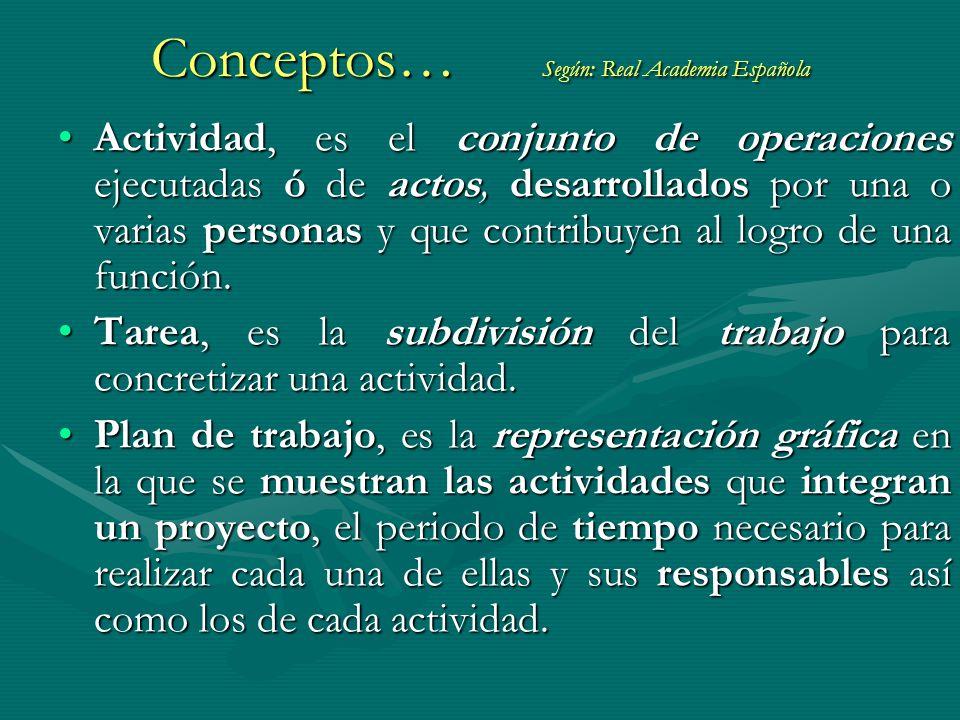 Conceptos… Según: Real Academia Española Actividad, es el conjunto de operaciones ejecutadas ó de actos, desarrollados por una o varias personas y que