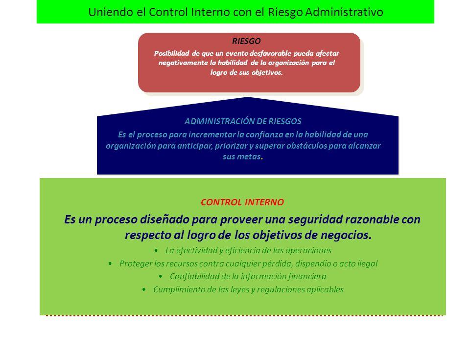 Uniendo el Control Interno con el Riesgo Administrativo RIESGO Posibilidad de que un evento desfavorable pueda afectar negativamente la habilidad de la organización para el logro de sus objetivos.