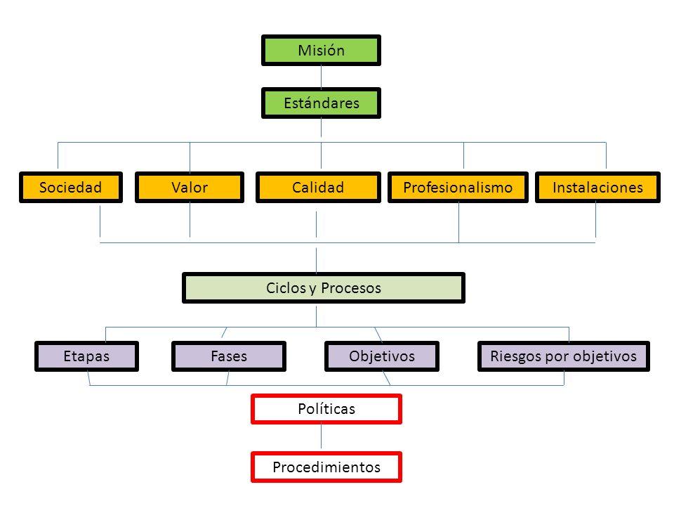 Misión Estándares SociedadValorCalidadProfesionalismoInstalaciones Ciclos y Procesos EtapasFasesObjetivosRiesgos por objetivos Políticas Procedimientos