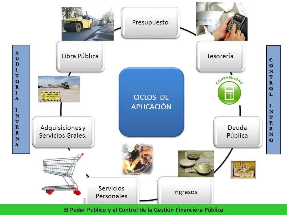 PresupuestoTesorería Deuda Pública Ingresos Servicios Personales Adquisiciones y Servicios Grales.