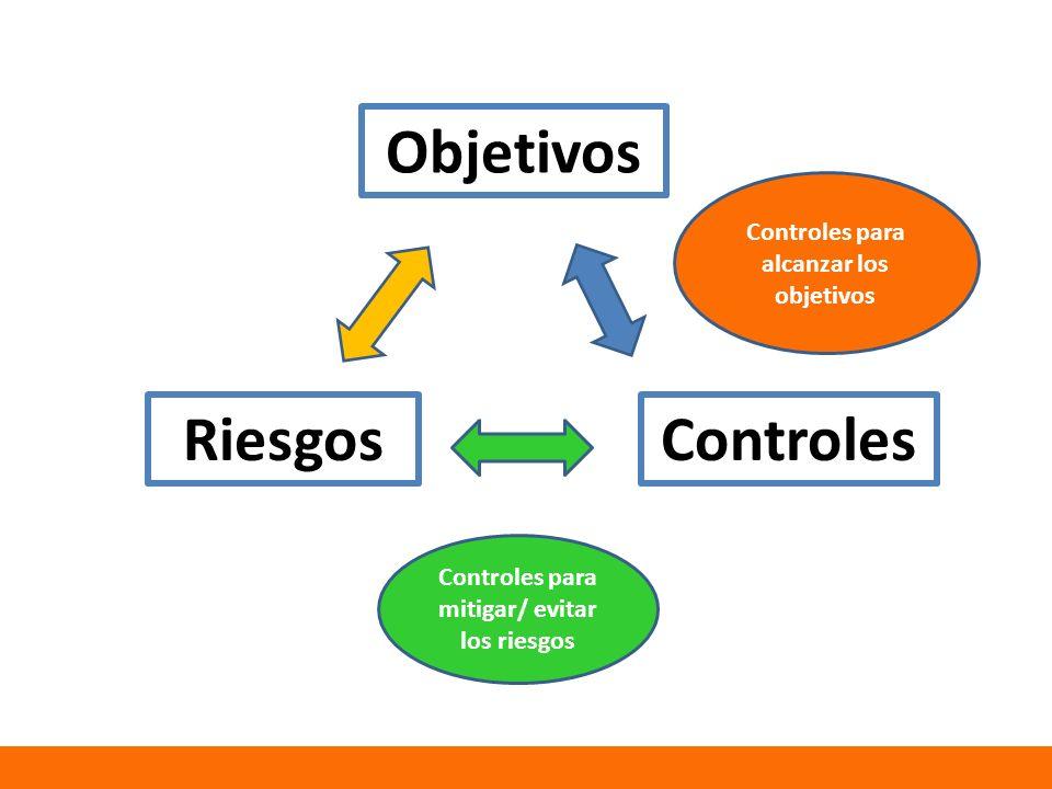 Objetivos ControlesRiesgos Controles para alcanzar los objetivos Controles para mitigar/ evitar los riesgos