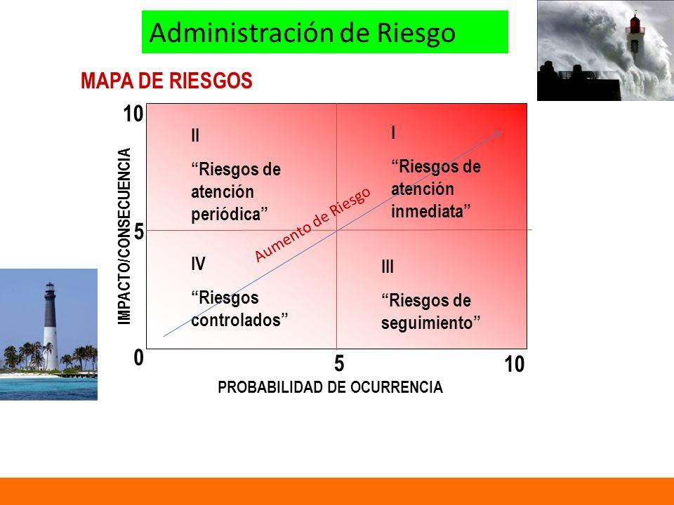 MAPA DE RIESGOS IMPACTO/CONSECUENCIA PROBABILIDAD DE OCURRENCIA 10 0 5 5 II Riesgos de atención periódica I Riesgos de atención inmediata IV Riesgos controlados III Riesgos de seguimiento Administración de Riesgo Aumento de Riesgo
