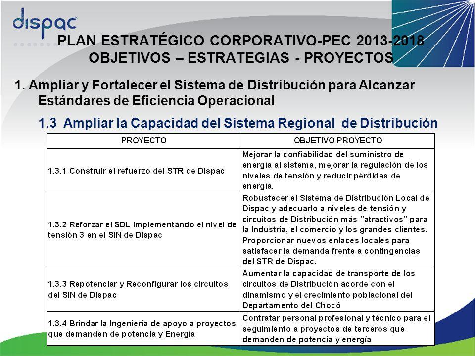 PLAN ESTRATÉGICO CORPORATIVO-PEC 2013-2018 OBJETIVOS – ESTRATEGIAS - PROYECTOS 1.