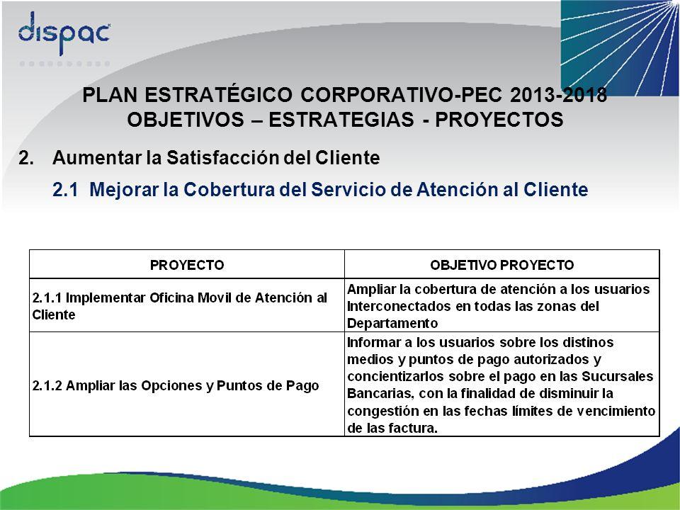 PLAN ESTRATÉGICO CORPORATIVO-PEC 2013-2018 OBJETIVOS – ESTRATEGIAS - PROYECTOS 2.Aumentar la Satisfacción del Cliente 2.1 Mejorar la Cobertura del Servicio de Atención al Cliente