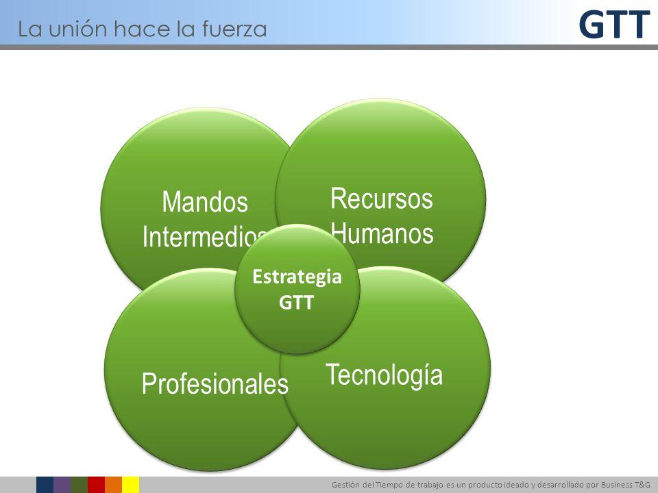 GTT Gestión del Tiempo de trabajo es un producto ideado y desarrollado por Business T&G Mandos Intermedios Recursos Humanos Profesionales Tecnología L