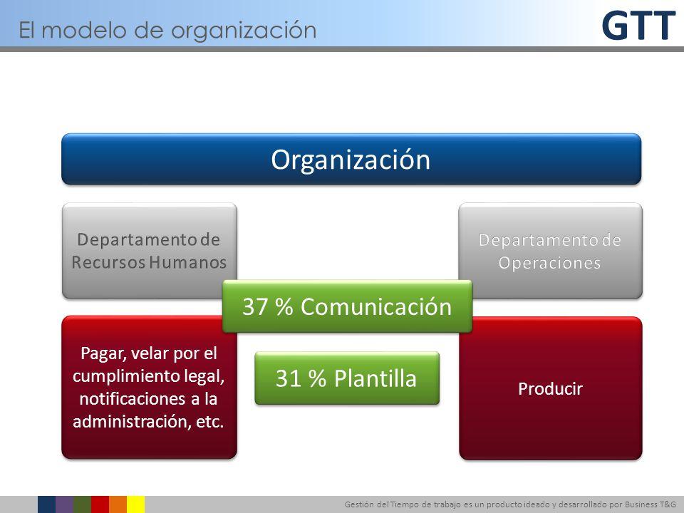 GTT Gestión del Tiempo de trabajo es un producto ideado y desarrollado por Business T&G Organización Pagar, velar por el cumplimiento legal, notificac