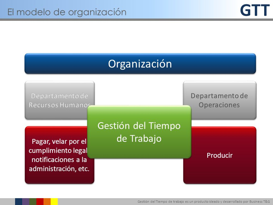 GTT Gestión del Tiempo de trabajo es un producto ideado y desarrollado por Business T&G Estrategia GTT Estrategia GTT Mandos Intermedios Mandos Intermedios Profesionales Procesos Valores