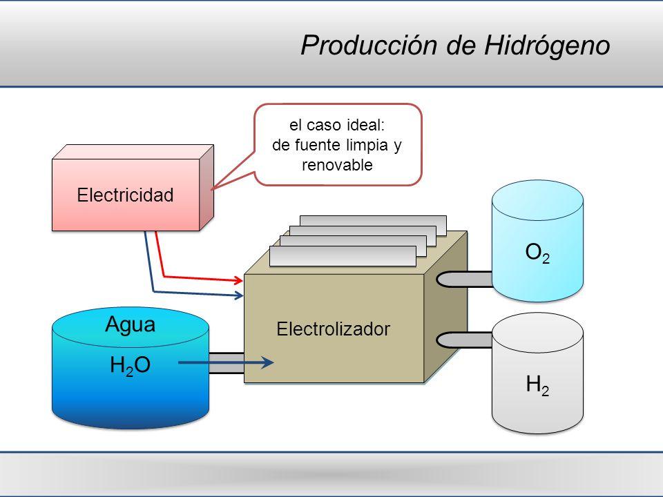 Producción de Hidrógeno Electrolizador O2O2 O2O2 H2H2 H2H2 Electricidad H2OH2O H2OH2O Agua el caso ideal: de fuente limpia y renovable