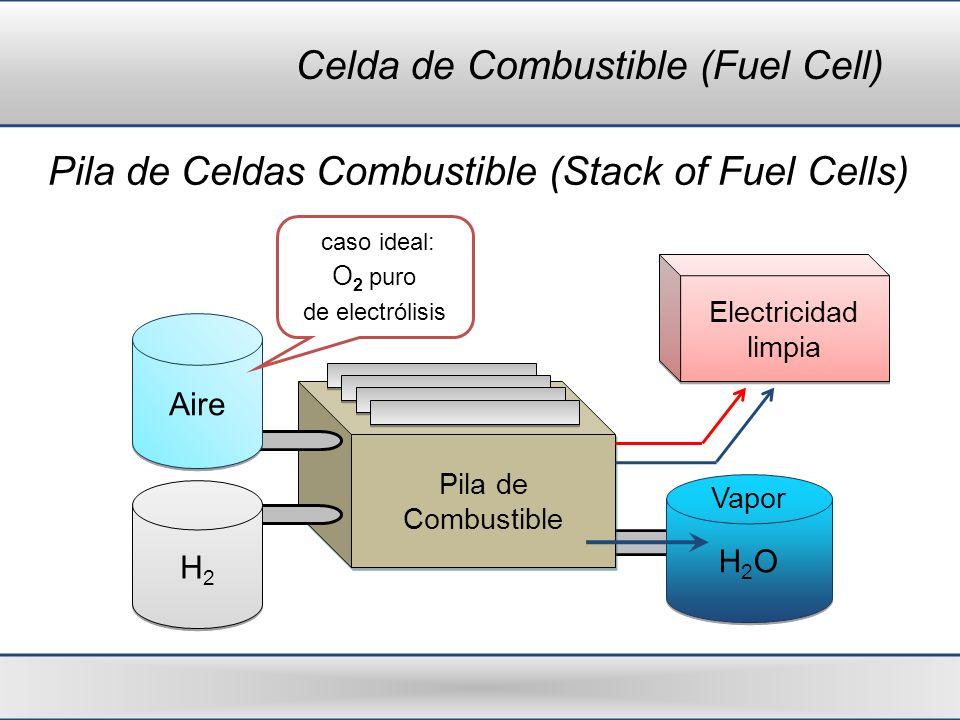 Celda de Combustible (Fuel Cell) Pila de Celdas Combustible (Stack of Fuel Cells) Pila de Combustible Pila de Combustible Aire H2H2 H2H2 Electricidad
