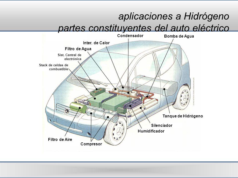 aplicaciones a Hidrógeno partes constituyentes del auto eléctrico Condensador Sist. Central de electrónica Filtro de Aire Compresor Humidificador Sile