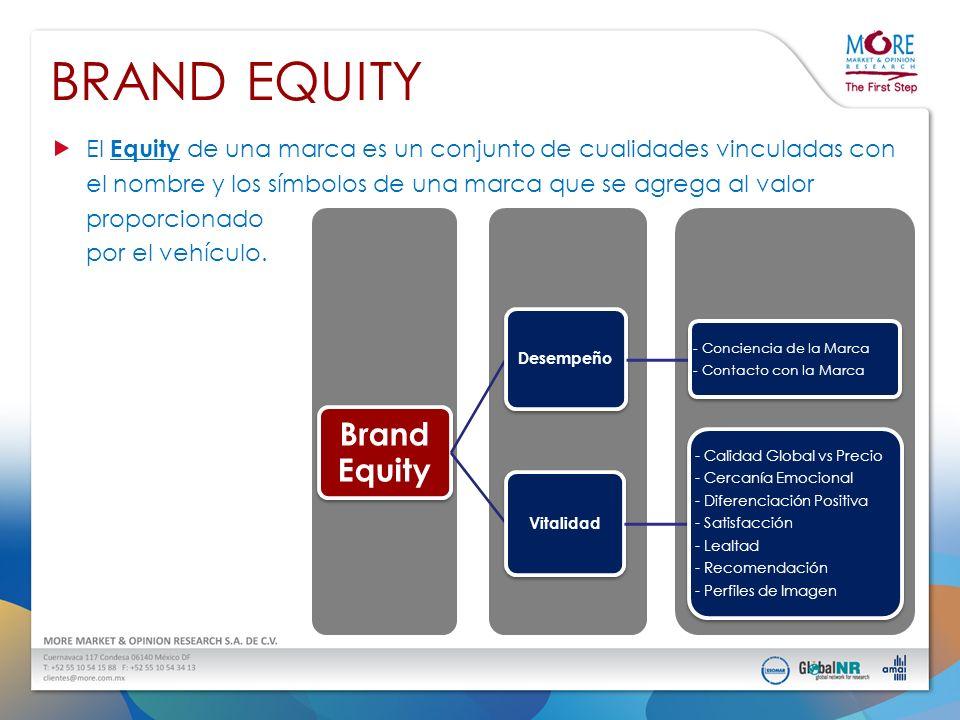 BRAND EQUITY El Equity de una marca es un conjunto de cualidades vinculadas con el nombre y los símbolos de una marca que se agrega al valor proporcio