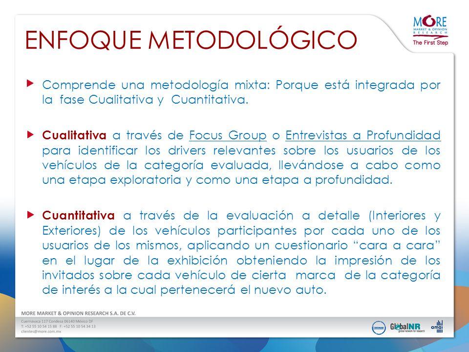 ENFOQUE METODOLÓGICO Comprende una metodología mixta: Porque está integrada por la fase Cualitativa y Cuantitativa. Cualitativa a través de Focus Grou
