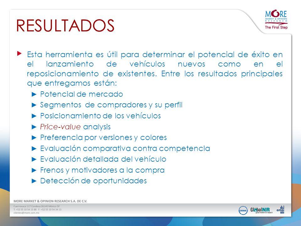 METODOLOGÍA (Proceso) ETAPAS EN EL DIAGNÓSTICO DE LOS MODELOS TANTO NUEVOS COMO EN RELANZAMIENTOS Sesiones de Grupo Exploratorias 1° ETAPA - Cualitativa Evaluación de los vehículos (interior y exterior) Evaluación de la sensibilidad al precio (CONJOINT) 2° ETAPA - Cuantitativa Entrevistas a Profundidad 3° ETAPA - Cualitativa