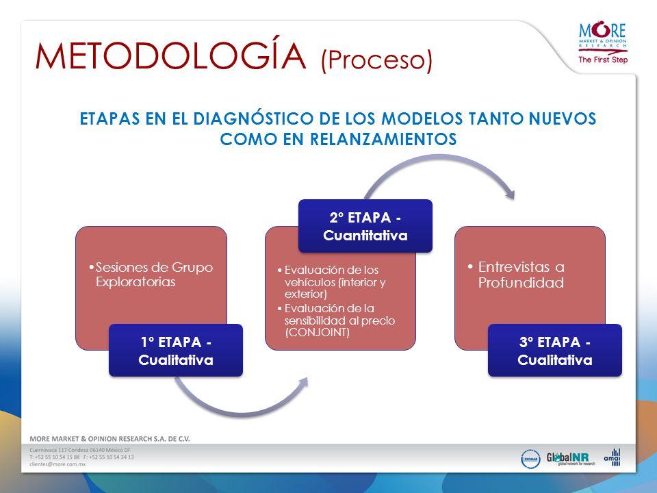 METODOLOGÍA (Proceso) ETAPAS EN EL DIAGNÓSTICO DE LOS MODELOS TANTO NUEVOS COMO EN RELANZAMIENTOS 1° ETAPA - Cualitativa RecepciónPreclínica Focus Group Sala de Espera 2° ETAPA - Cuantitativa Exhibición de Vehículos Aplicación Cuestionarios CONJOINT Analysis 3° ETAPA - Cualitativa Focus Group a Profundidad