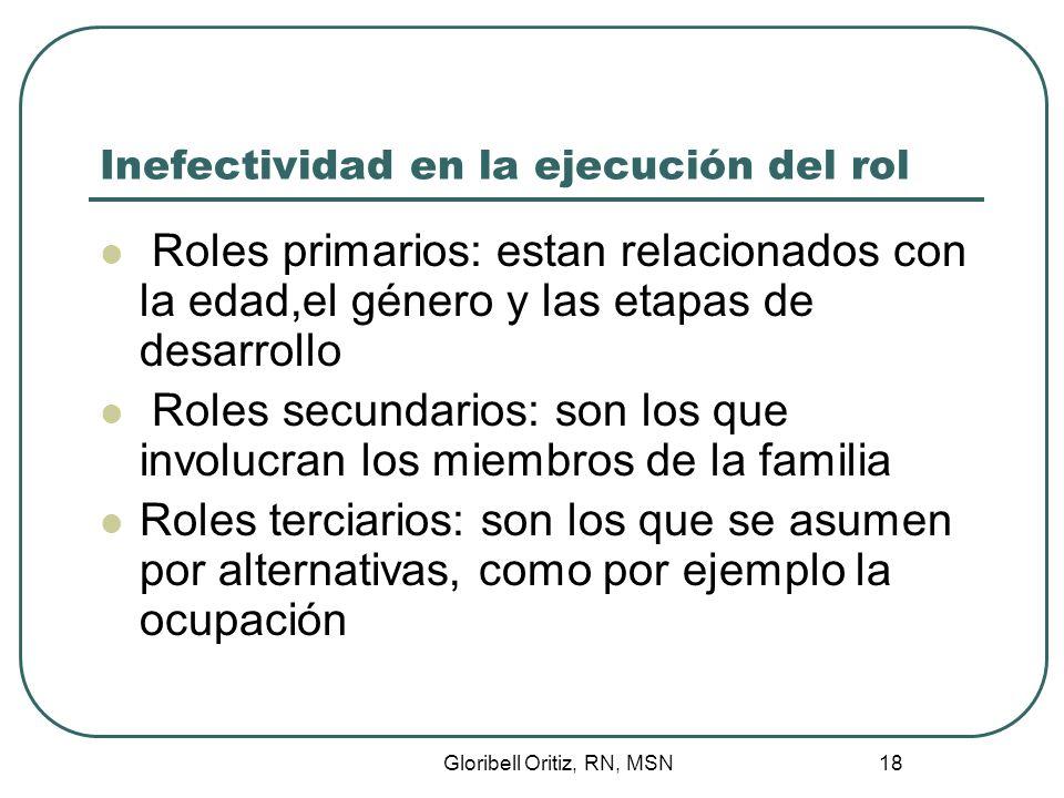 Gloribell Oritiz, RN, MSN 18 Inefectividad en la ejecución del rol Roles primarios: estan relacionados con la edad,el género y las etapas de desarrollo Roles secundarios: son los que involucran los miembros de la familia Roles terciarios: son los que se asumen por alternativas, como por ejemplo la ocupación