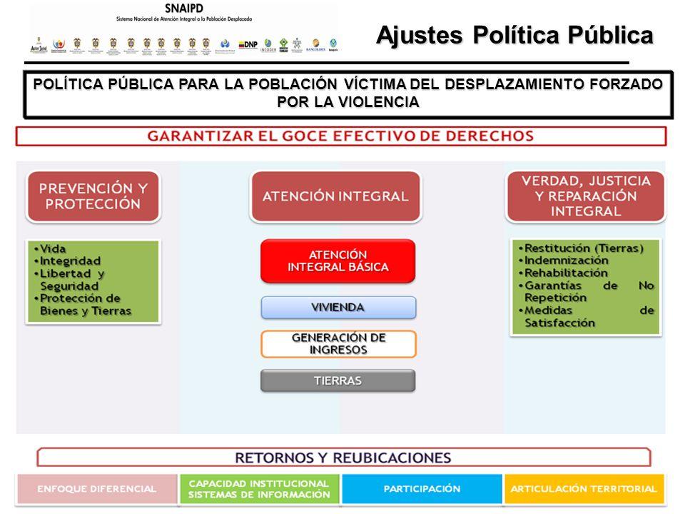 POLÍTICA PÚBLICA PARA LA POBLACIÓN VÍCTIMA DEL DESPLAZAMIENTO FORZADO POR LA VIOLENCIA