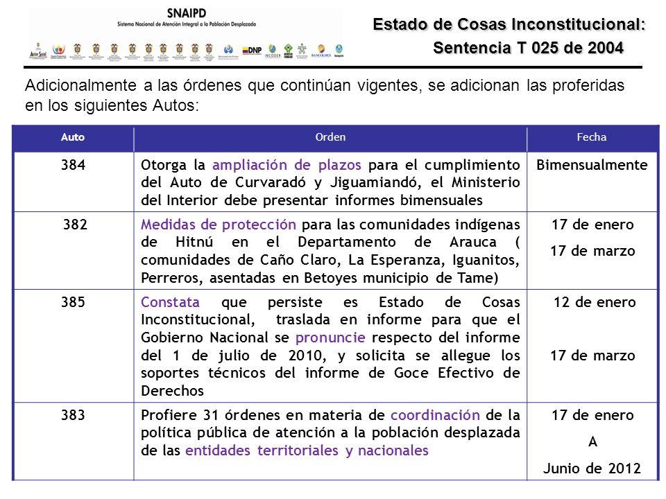 Estado de Cosas Inconstitucional: Estado de Cosas Inconstitucional: Sentencia T 025 de 2004 Sentencia T 025 de 2004 AutoOrdenFecha 384Otorga la amplia