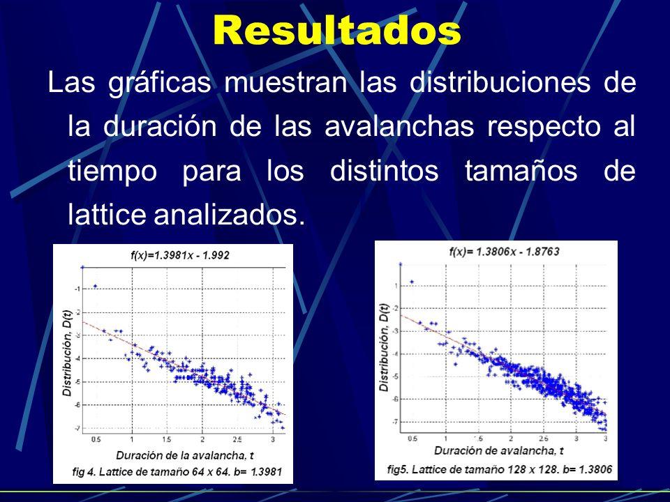 Resultados Las gráficas muestran las distribuciones de la duración de las avalanchas respecto al tiempo para los distintos tamaños de lattice analizad