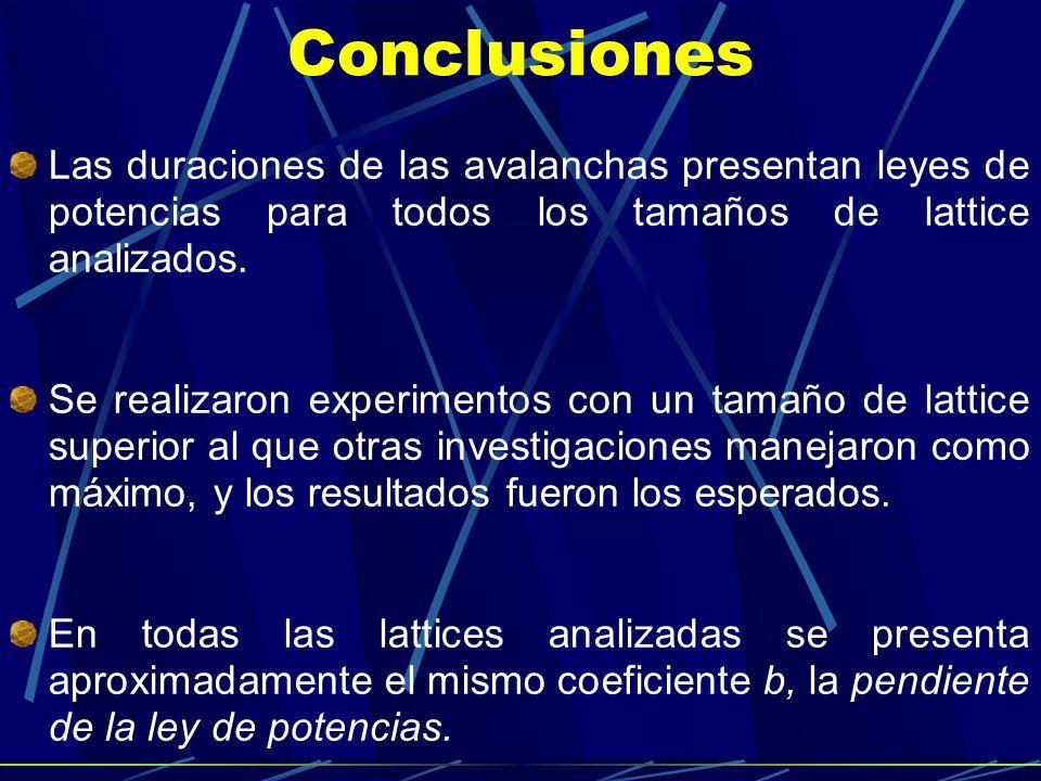 Conclusiones Las duraciones de las avalanchas presentan leyes de potencias para todos los tamaños de lattice analizados. Se realizaron experimentos co