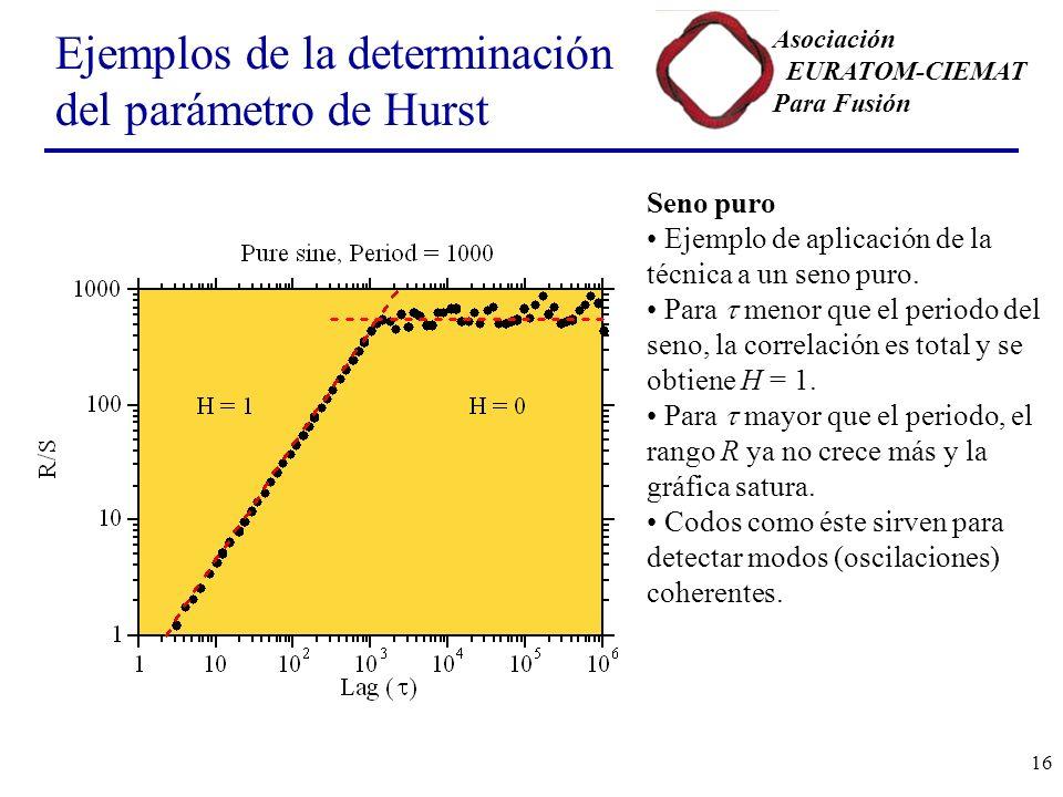 Asociación EURATOM-CIEMAT Para Fusión 16 Ejemplos de la determinación del parámetro de Hurst Seno puro Ejemplo de aplicación de la técnica a un seno puro.