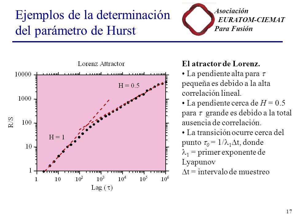 Asociación EURATOM-CIEMAT Para Fusión 17 Ejemplos de la determinación del parámetro de Hurst El atractor de Lorenz.