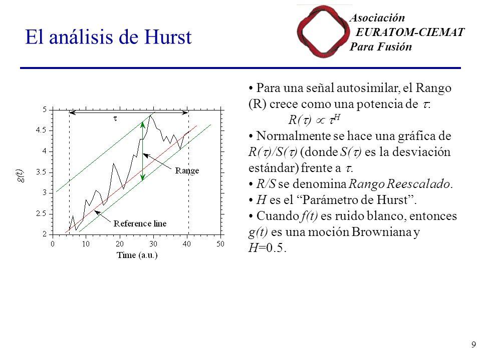 Asociación EURATOM-CIEMAT Para Fusión 9 El análisis de Hurst Para una señal autosimilar, el Rango (R) crece como una potencia de : R( ) H Normalmente se hace una gráfica de R( )/S( ) (donde S( ) es la desviación estándar) frente a.