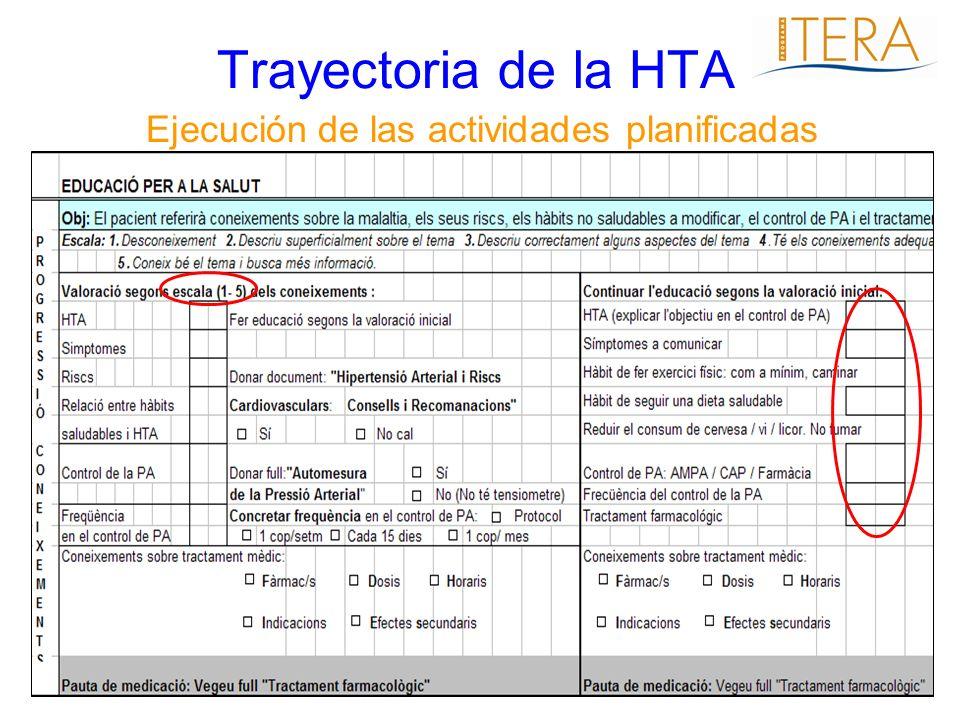 Ejecución de las actividades planificadas Trayectoria de la HTA