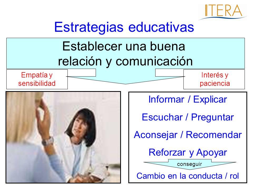Estrategias educativas Establecer una buena relación y comunicación Empatía y sensibilidad Interés y paciencia Informar / Explicar Escuchar / Pregunta