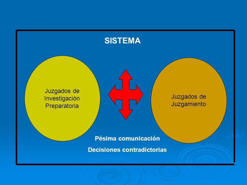 Juzgados de Investigación Preparatoria Juzgados de Juzgamiento SISTEMA Pésima comunicación Decisiones contradictorias