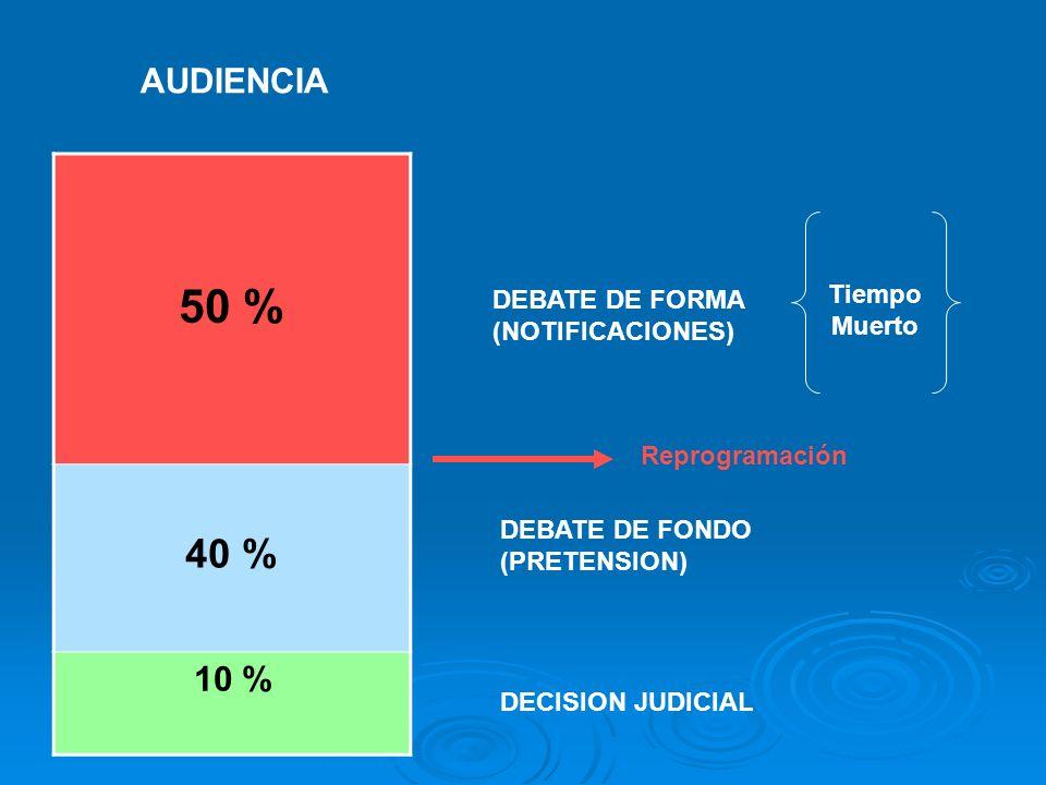 AUDIENCIA DEBATE DE FORMA (NOTIFICACIONES) DEBATE DE FONDO (PRETENSION) DECISION JUDICIAL 50 % 40 % 10 % Tiempo Muerto Reprogramación