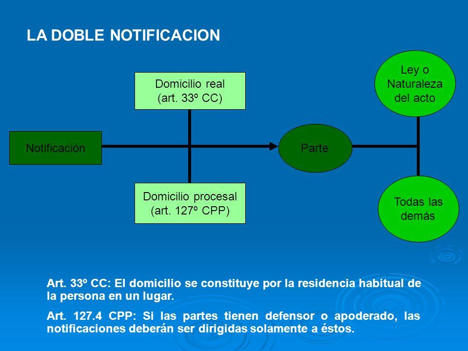 Notificación Domicilio real (art. 33º CC) Domicilio procesal (art. 127º CPP) Ley o Naturaleza del acto Art. 33º CC: El domicilio se constituye por la