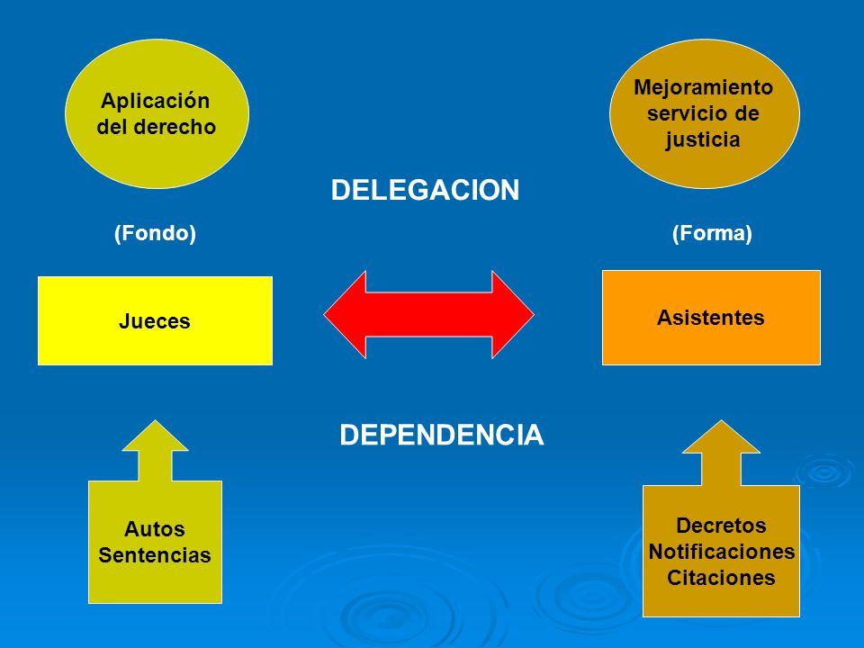 Jueces Asistentes Autos Sentencias Decretos Notificaciones Citaciones Aplicación del derecho Mejoramiento servicio de justicia DELEGACION DEPENDENCIA