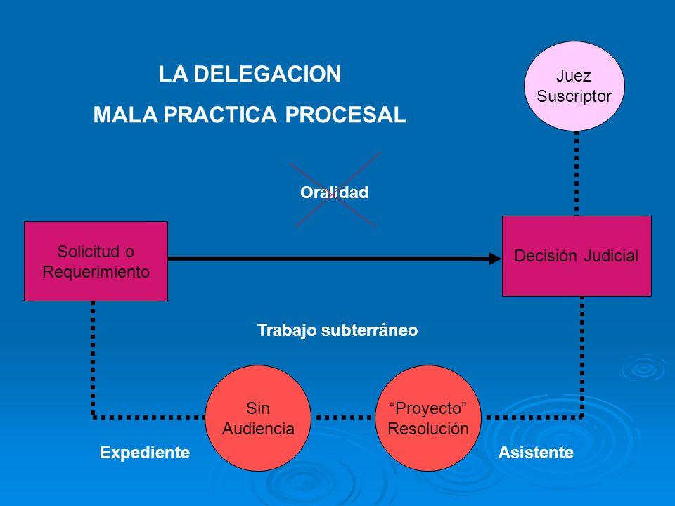 Solicitud o Requerimiento Sin Audiencia Proyecto Resolución Decisión Judicial Trabajo subterráneo Juez Suscriptor LA DELEGACION MALA PRACTICA PROCESAL