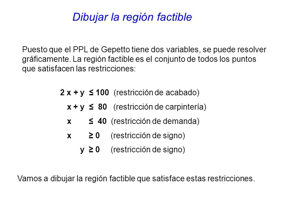 Dibujar la región factible Puesto que el PPL de Gepetto tiene dos variables, se puede resolver gráficamente.