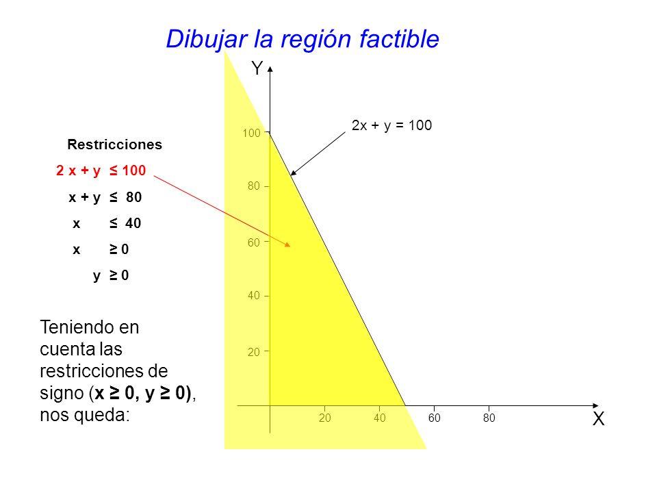 Y X 20 406080 40 60 80 100 2x + y = 100 Restricciones 2 x + y 100 x + y 80 x 40 x 0 y 0 Dibujar la región factible Teniendo en cuenta las restricciones de signo (x 0, y 0), nos queda:
