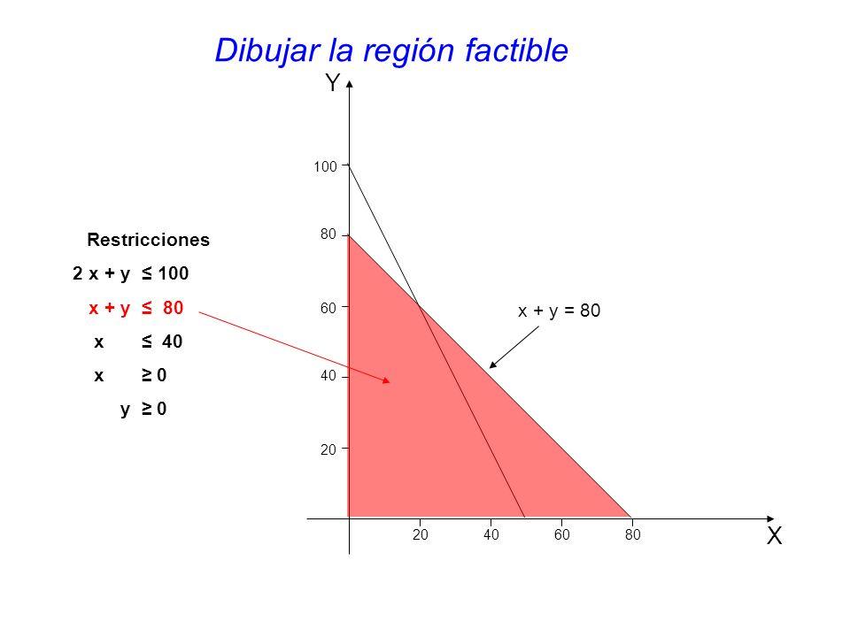 Y X 20 406080 40 60 80 100 x + y = 80 Restricciones 2 x + y 100 x + y 80 x 40 x 0 y 0 Dibujar la región factible