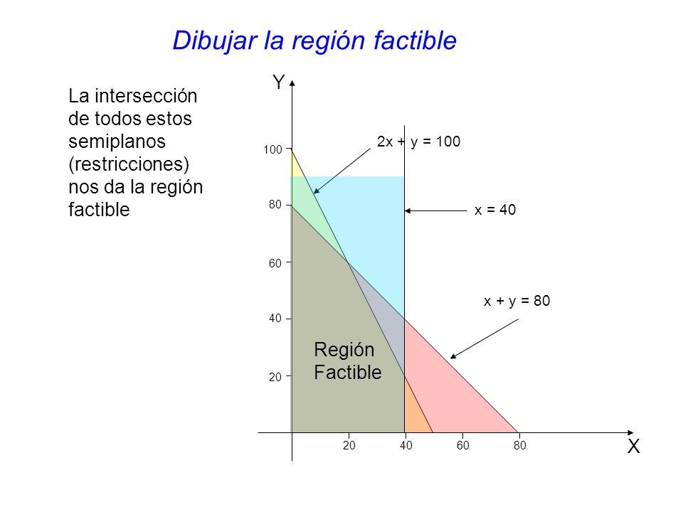 Y X 20 406080 40 60 80 100 2x + y = 100 x + y = 80 x = 40 La intersección de todos estos semiplanos (restricciones) nos da la región factible Dibujar la región factible Región Factible