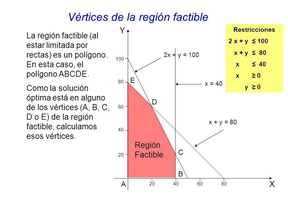 Y X 20 406080 40 60 80 100 2x + y = 100 x + y = 80 x = 40 Región Factible La región factible (al estar limitada por rectas) es un polígono.