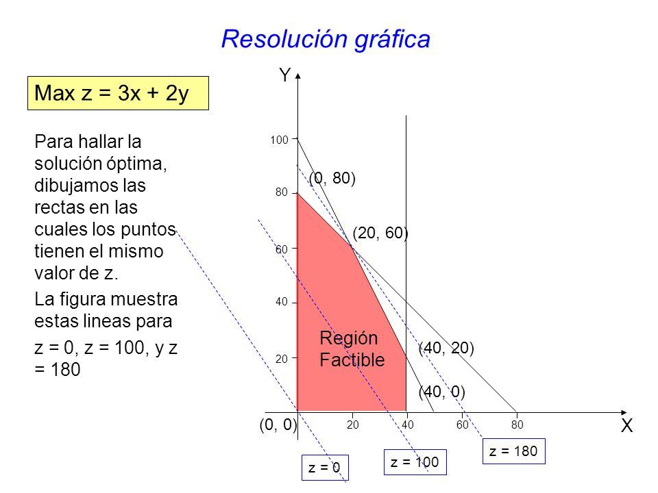Y X 20 406080 40 60 80 100 Región Factible (0, 80) (20, 60) (40, 20) (40, 0) (0, 0) Max z = 3x + 2y z = 0 z = 100 z = 180 Para hallar la solución óptima, dibujamos las rectas en las cuales los puntos tienen el mismo valor de z.