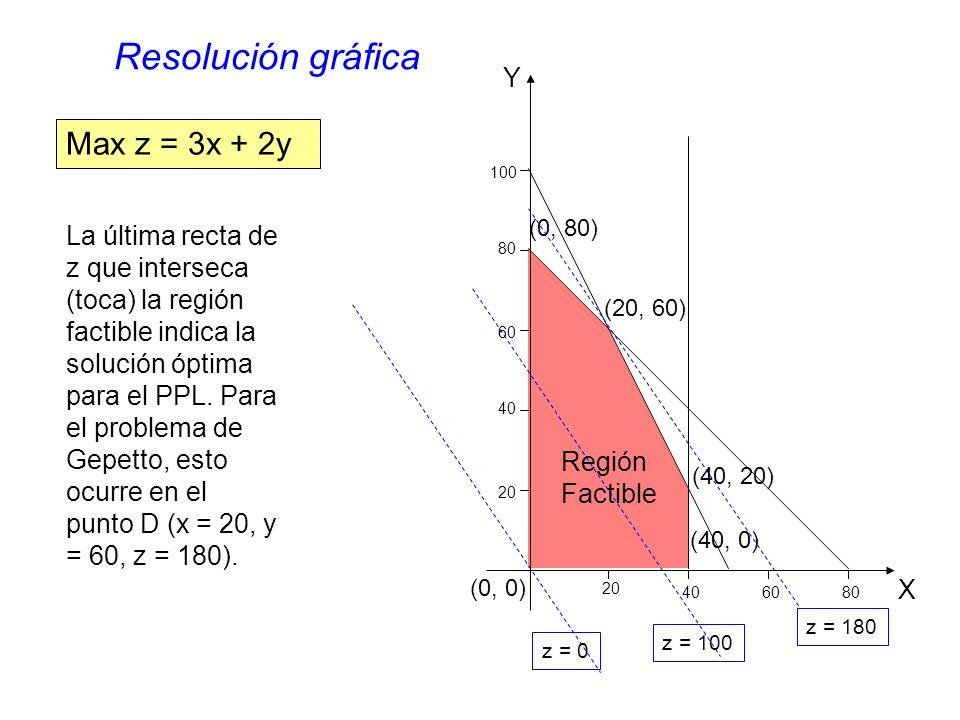 Región Factible (0, 80) (20, 60) (40, 20) (40, 0) (0, 0) Max z = 3x + 2y z = 0 z = 100 z = 180 La última recta de z que interseca (toca) la región factible indica la solución óptima para el PPL.