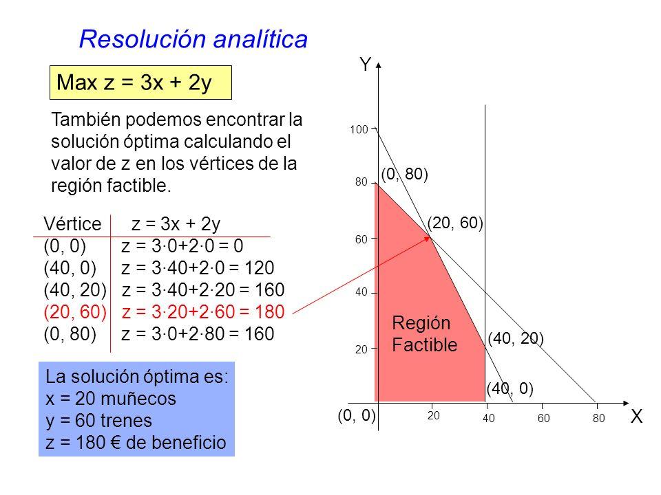 Región Factible (0, 80) (20, 60) (40, 20) (40, 0) (0, 0) Max z = 3x + 2y También podemos encontrar la solución óptima calculando el valor de z en los vértices de la región factible.